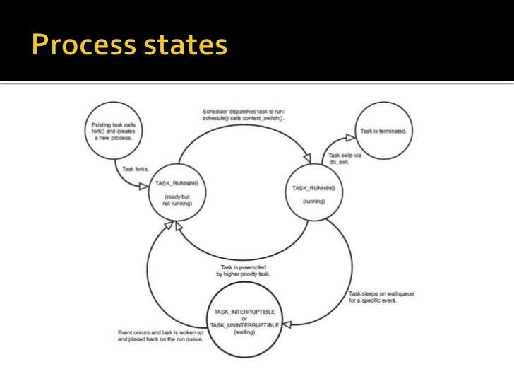 linux process  u0026 cf scheduling