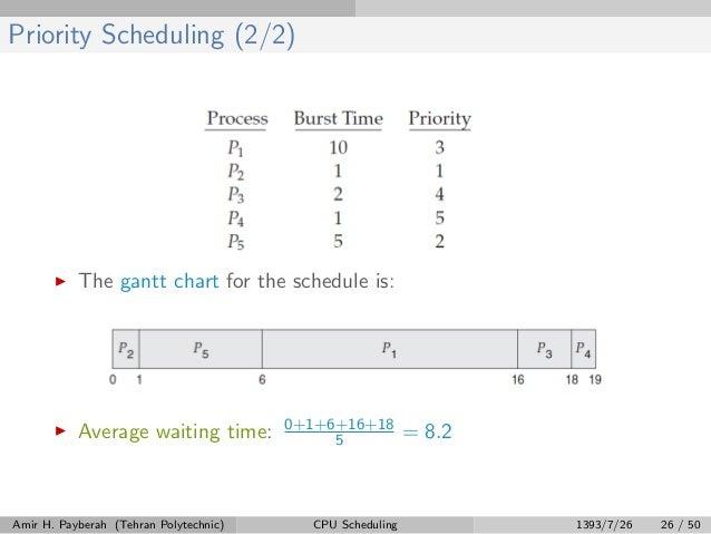 Cpu Scheduling Part1