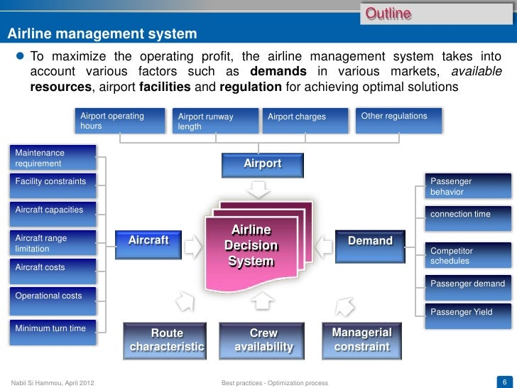 Airline yield management