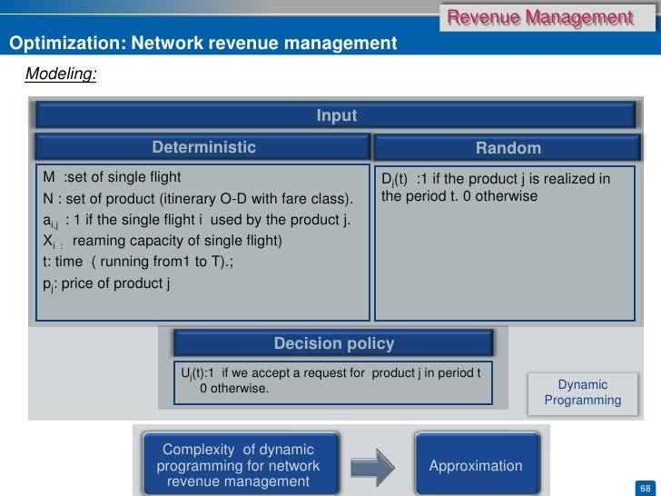 bluesky airlines network revenue management case Semantic scholar extracted view of teaching notes - bluesky airlines: single-leg revenue management (a-c) by robert a shumsky.