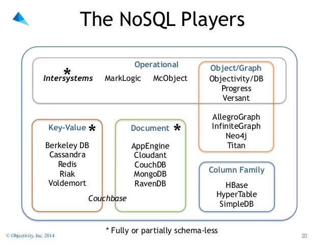 Nosql simplified schema vs schema less objectivity inc 2014 19 20 the nosql ccuart Gallery
