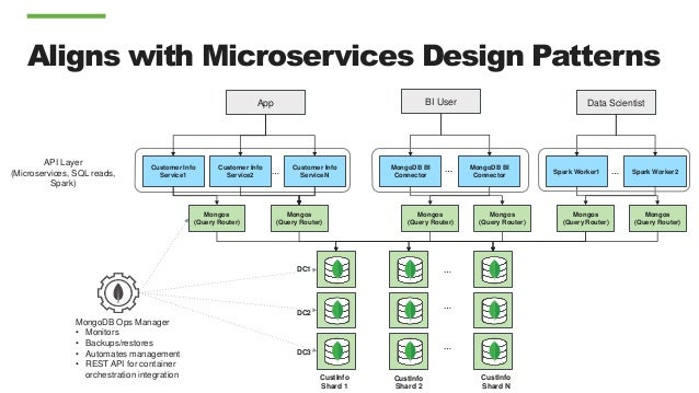 MongoDB Schema Design: Practical Applications and Implications