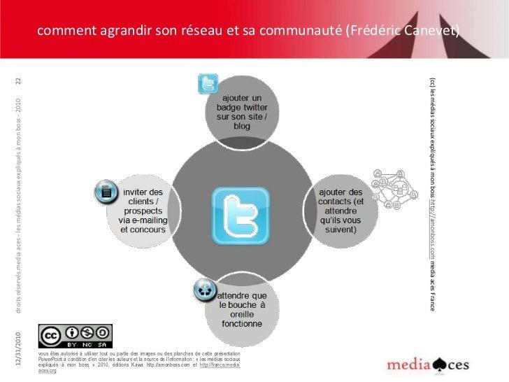 Ecole de Commerce + spécialisation web/communication