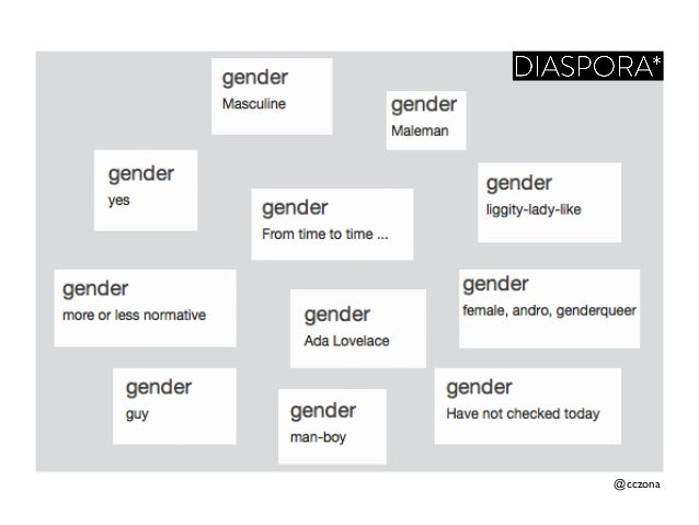patriarchal gender schema Dr sandra bem (1944-2014) devised the gender schema theory to explain gender development and the bem sex role inventory to measure traits of.