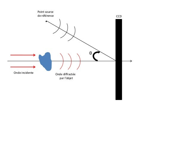 CCD Onde incidente Onde diffractée par l'objet Point source de référence θ