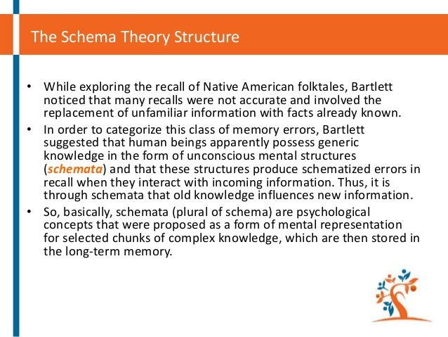 schema theory What is schema theory readers can better understand what they are reading when they have general background knowledge of the topic being presented this existing information is used by the reader to tie together the individual sentences and paragraphs in a passage.