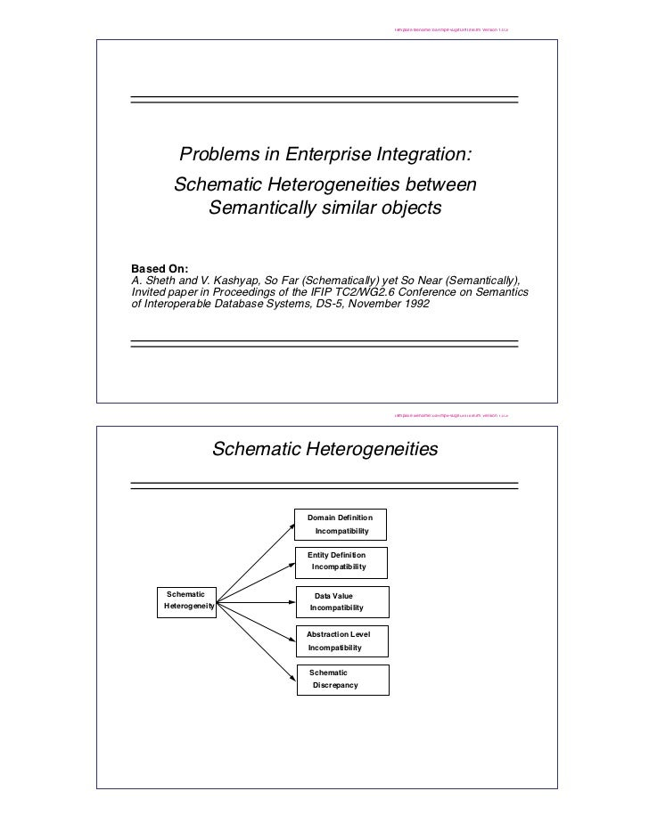 Template filename: ba-tmplt-vugrfDiffTitle.fm Version 1.0.3         Problems in Enterprise Integration:        Schematic H...