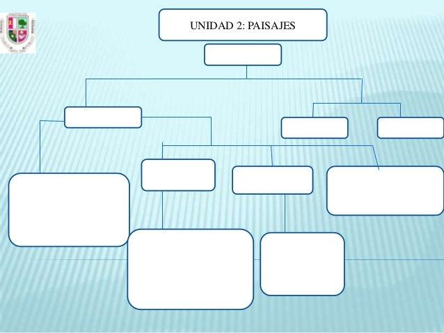 UNIDAD 2: PAISAJES