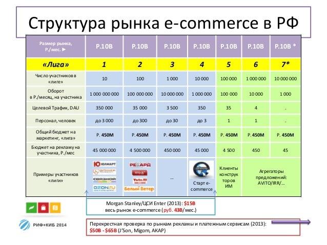 Структура рынка e-commerce в РФ Размер рынка, Р./мес. ► Р.10B Р.10B Р.10B Р.10B Р.10B Р.10B Р.10B * «Лига» 1 2 3 4 5 6 7* ...