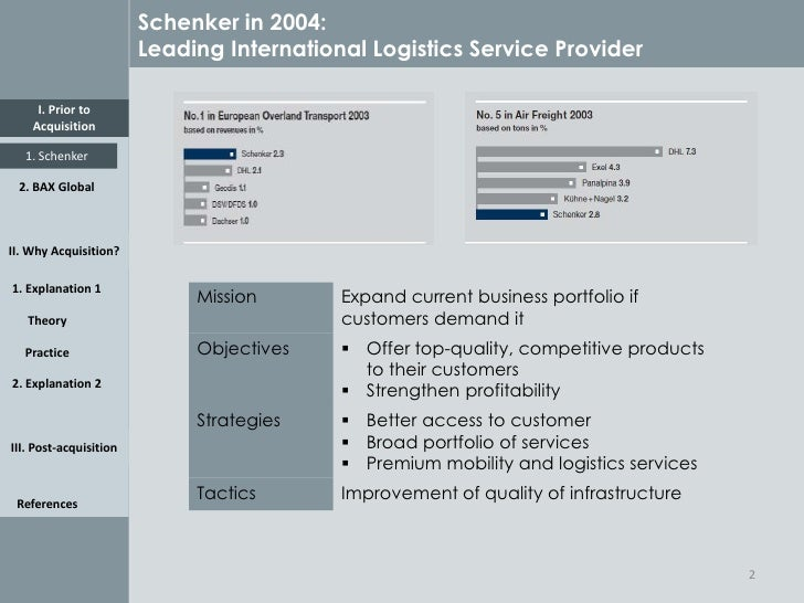 db schenker ag swot analysis Analysis of a strategic market expansion of a globally operating service provider using the example of db schenker rail's acquisition of pcc rail in poland - hendrik lemke - bachelor thesis - business economics - business management, corporate governance - publish your bachelor's or master's thesis, dissertation, term paper or.