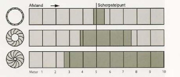 Scherptediepte03