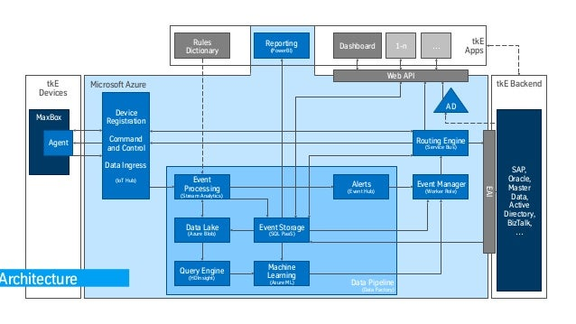 Predictive Maintenance - Elevator Service 4 0