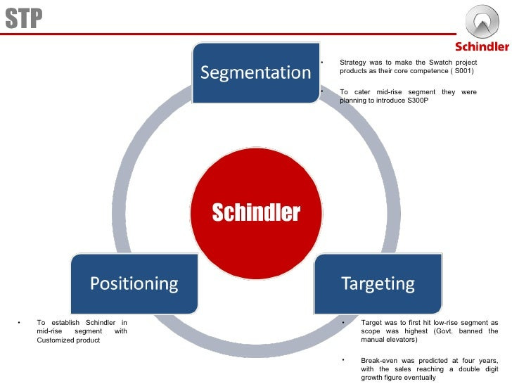 segmentation positioning and targeting of sunsilk