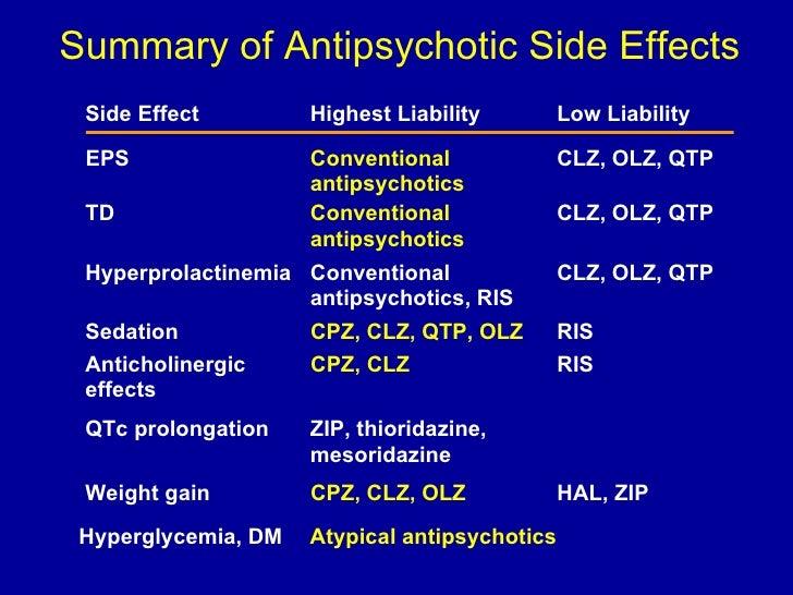 Sedating anti psychotics medications