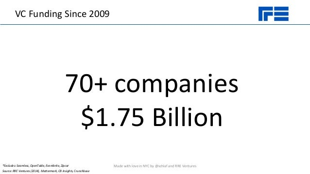 VC Funding Since 2009 70+ companies $1.75 Billion Source: RRE Ventures (2014), Mattermark, CB Insights, Crunchbase *Exclud...