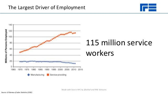 The Largest Driver of Employment 115 million service workers Source: US Bureau of Labor Statistics (2010) Made with love i...