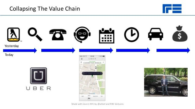 Collapsing The Value Chain Yesterday Today Made with love in NYC by @schlaf and RRE Ventures