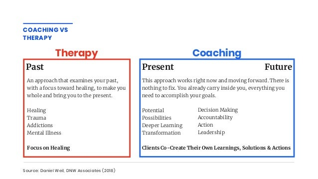 COACHING VS THERAPY Source: Daniel Weil, DNW Associates (2018) CoachingTherapy Past An approach that examines your past, w...