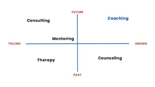 TELLING ASKING FUTURE PAST Therapy Consulting Counseling Coaching Mentoring