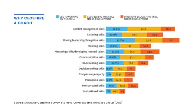 Source: Executive Coaching Survey, Stanford University and The Miles Group (2013) WHY CEOS HIRE A COACH