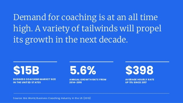 $15B BUSINESS COACHING MARKET SIZE IN THE UNITED STATES Demand for coaching is at an all time high. A variety of tailwinds...