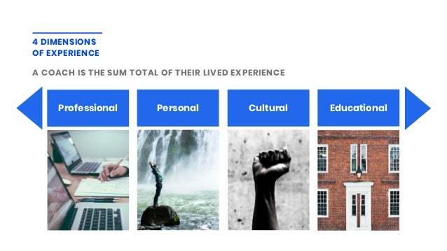 4 DIMENSIONS OF EXPERIENCE A COACH IS THE SUM TOTAL OF THEIR LIVED EXPERIENCE Professional Personal Cultural Educational