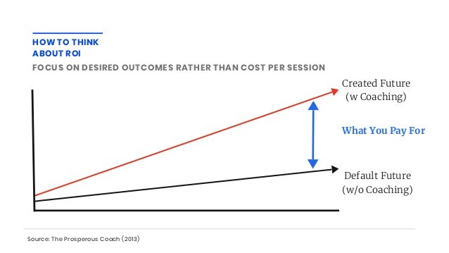 Created Future (w Coaching) Default Future (w/o Coaching) What You Pay For HOW TO THINK ABOUT ROI FOCUS ON DESIRED OUTCOME...
