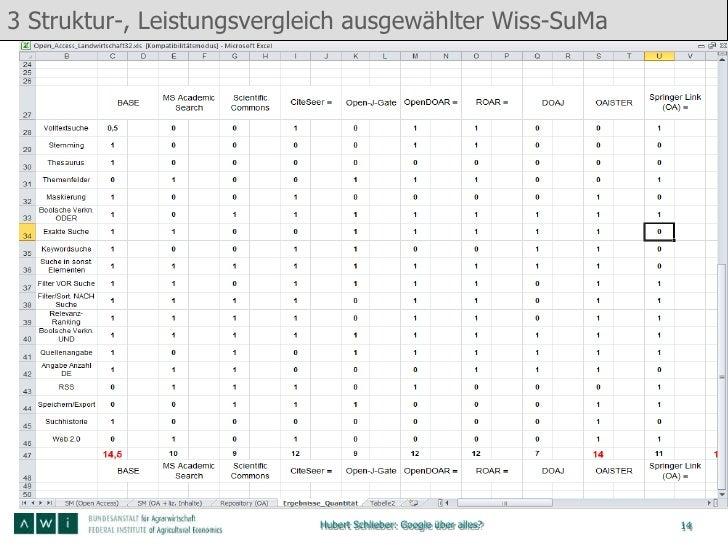 3 Struktur-, Leistungsvergleich ausgewählter Wiss-SuMa                            Hubert Schlieber: Google über alles?   14