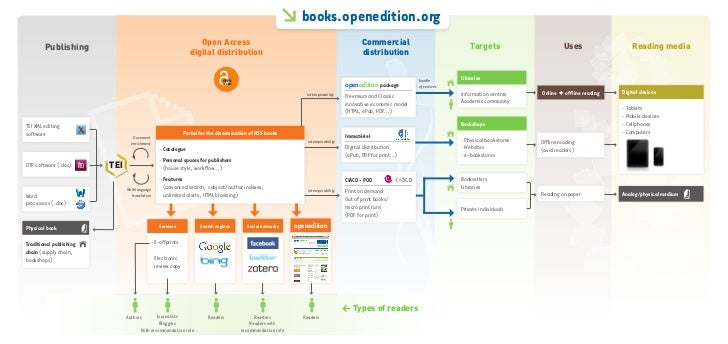books.openedition.org                                                                  Open Access                        ...