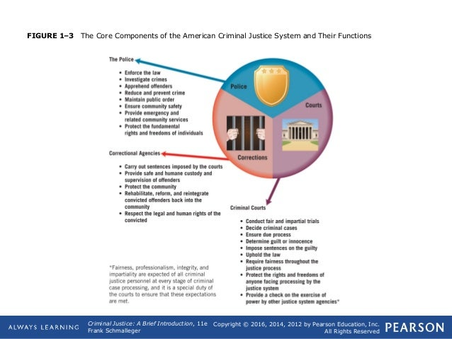 the core components of the american criminal justice system and their functions State the four major functions of the criminal justice system, 2  an introduction to criminal justice  components of the criminal justice system, ie, the.