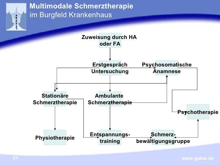 Zuweisung durch HA  oder FA Psychosomatische Anamnese Erstgespräch Untersuchung Stationäre Schmerztherapie Ambulante  Schm...