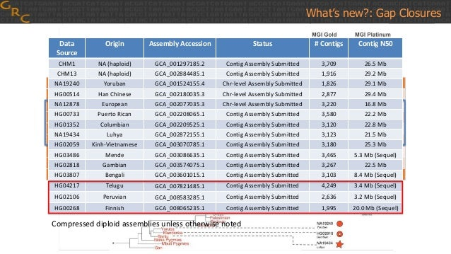 What's new?: Gap Closures Data Source Origin Assembly Accession Status # Contigs Contig N50 CHM1 NA (haploid) GCA_00129718...
