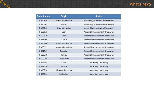 What's next? Data Source Origin Status NA19836 African American Assembly Submission Underway NA20502 Tuscan Assembly Submi...
