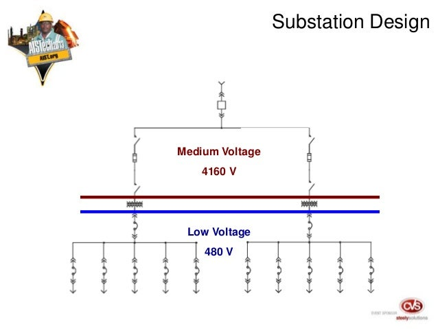 High Voltage Vs Medium Voltage : A consideration of medium voltage substation primary