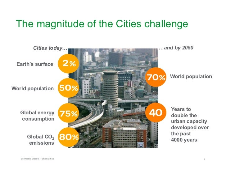 Schneider Electric Smart Cities