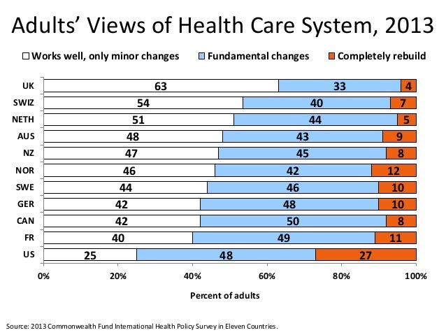 Health Care Spending in the United States and Other High