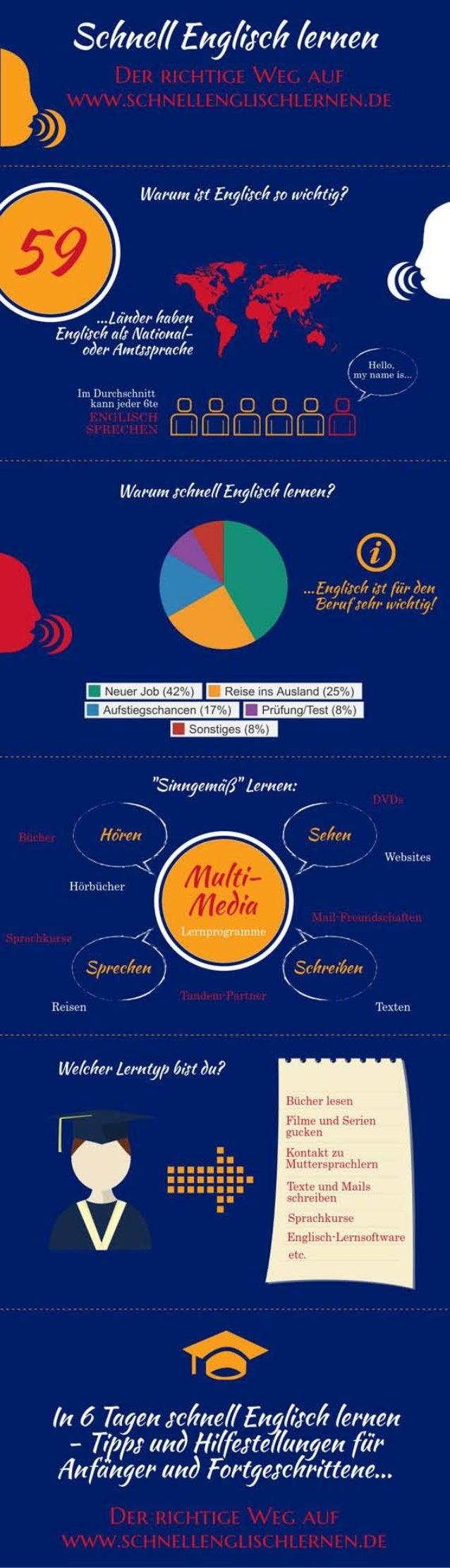 schnell Englisch lernen Infografik