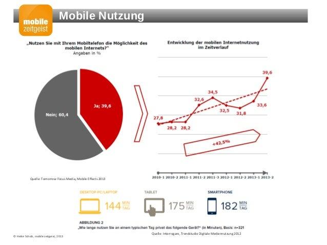 Dialogmarketing goes mobile - so gehen Sie mit Slide 3
