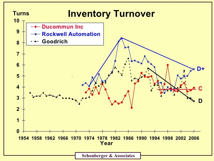 zara inventory turnover How h&m men is more efficient than zara men: an observation from retailed stores in europe particularly inventory turnover.