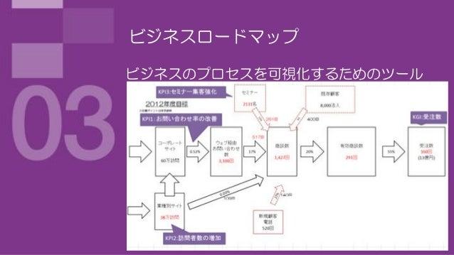 ビジネスロードマップビジネスのプロセスを可視化するためのツール