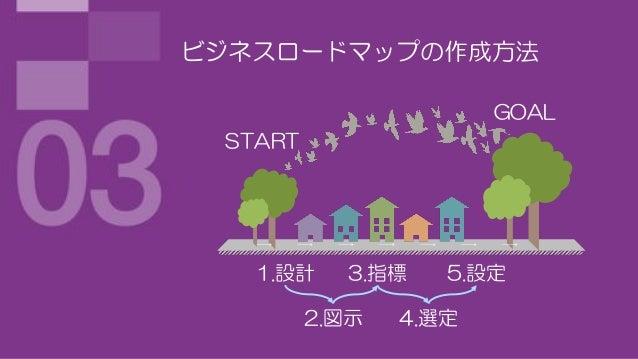 ビジネスロードマップの作成方法                       GOAL START   1.設計     3.指標   5.設定         2.図示   4.選定