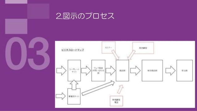 2.図示のプロセス