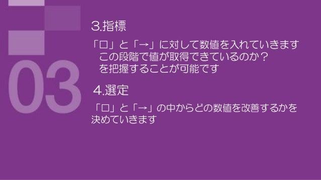 3.指標「□」と「→」に対して数値を入れていきます この段階で値が取得できているのか? を把握することが可能です4.選定「□」と「→」の中からどの数値を改善するかを決めていきます