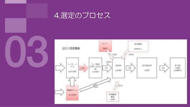 4.選定のプロセス