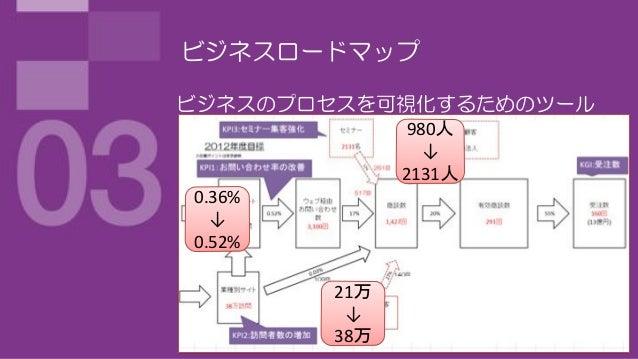 ビジネスロードマップビジネスのプロセスを可視化するためのツール               980人                 ↓              2131人0.36%  ↓0.52%        21万         ↓ ...