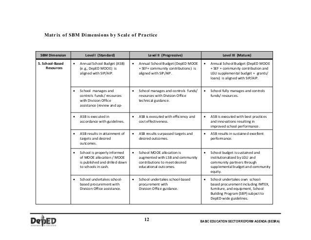 school based management manual rh slideshare net School-Based Management Practices deped revised school based management manual