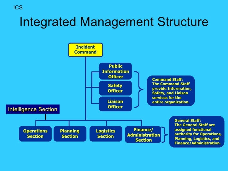 organization structure and control system 2006-02-13 changing an organization's structure is a daunting managerial task  this is related to the number of people that are to be managed by one person, or the span of control—the.