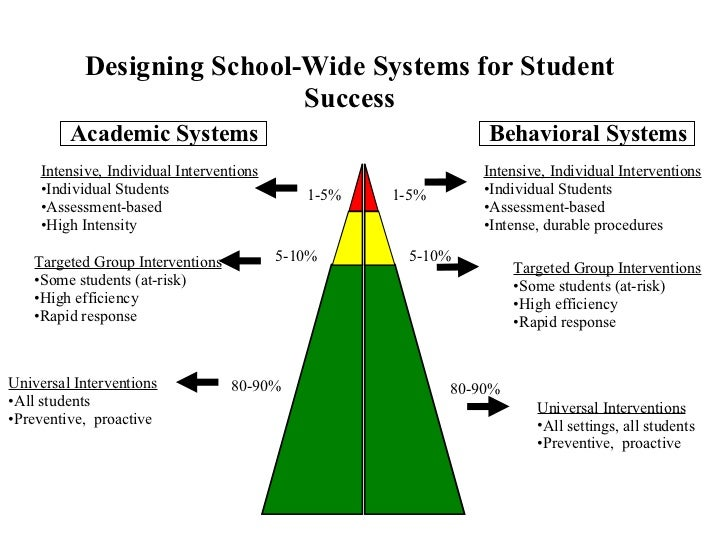 school based positive behavior support essay View and download positive behavioral support system essays examples also discover topics, titles, outlines, thesis statements, and conclusions for your positive behavioral support system essay.