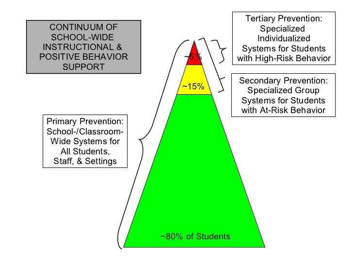 Primary Prevention: School-/Classroom- Wide Systems for All Students, Staff, & Settings Secondary Prevention: Specialized ...