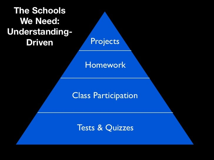 The Schools  We Need:Understanding-   Driven           Projects                   Homework             Class Participation...